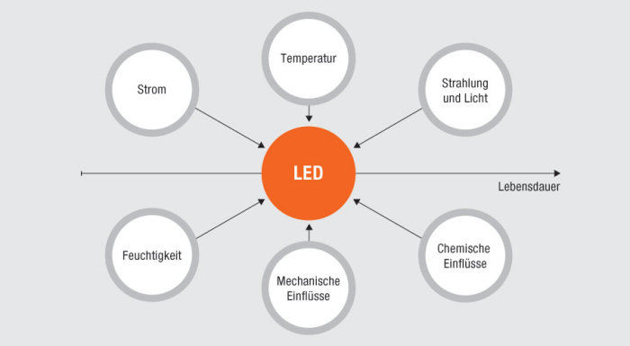 LED lifecycle