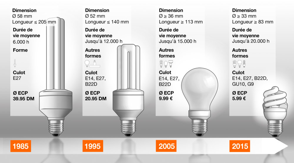 Volution de la lampe conomies d nergie chez osram - Different type d ampoule ...