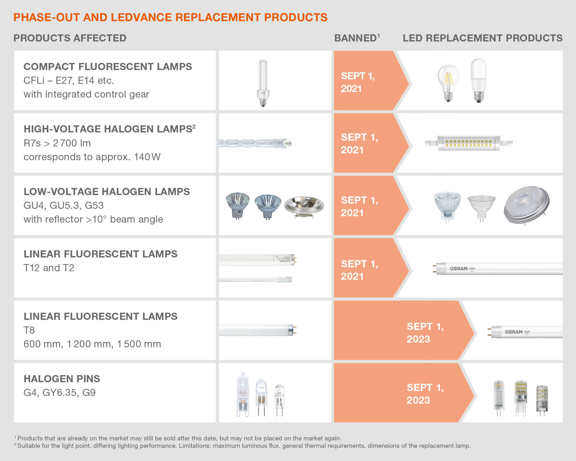 Table Phase-out and LEDVANCE replacement products
