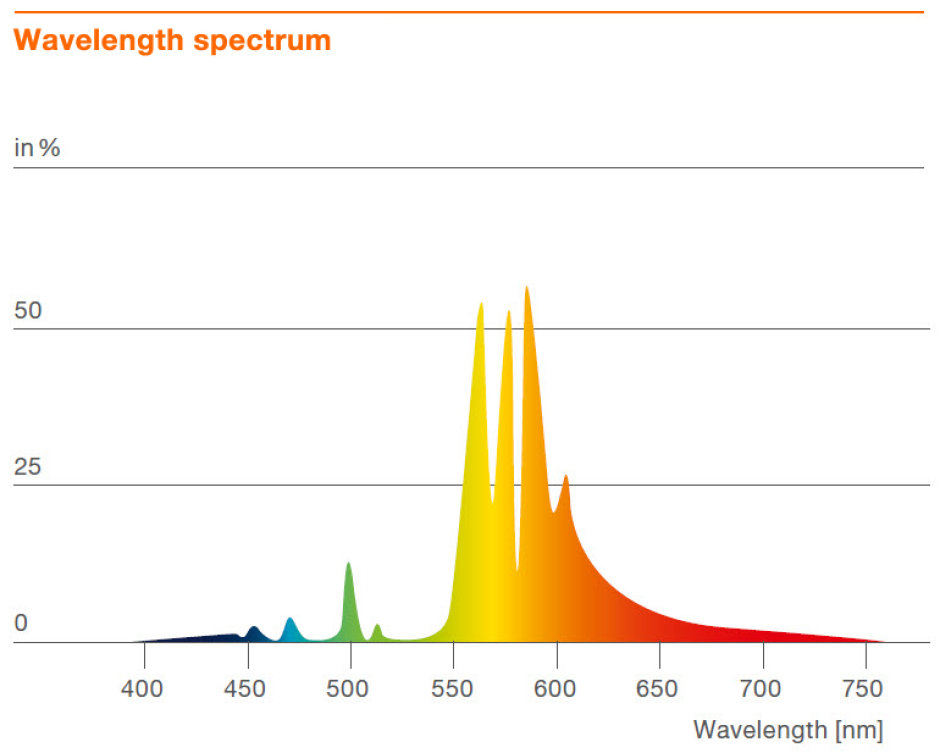 Wavelength spectrum