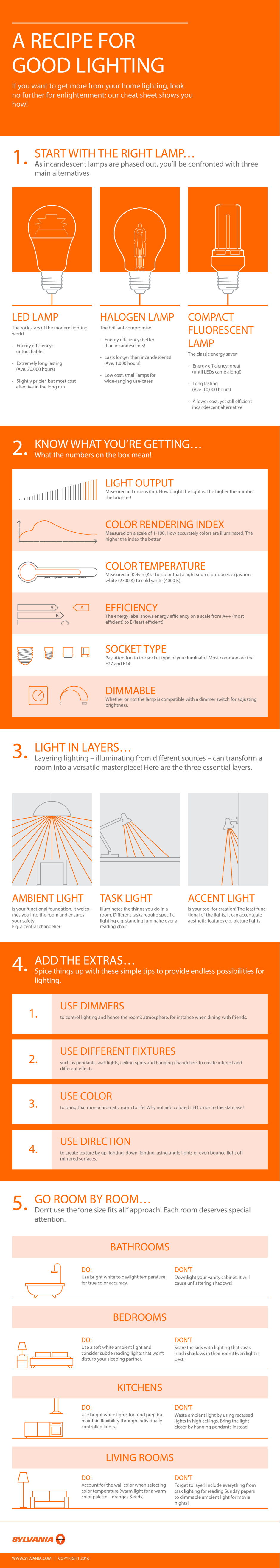 Infographic: A Recipe For Good Lighting