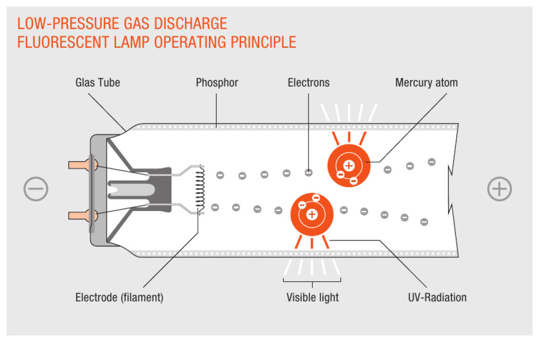 Low pressure gas discharge for fluorescent and compact ...