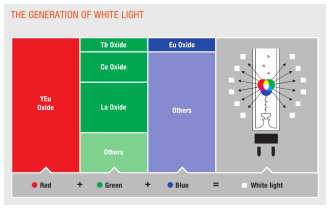 White light consists of rgb colors