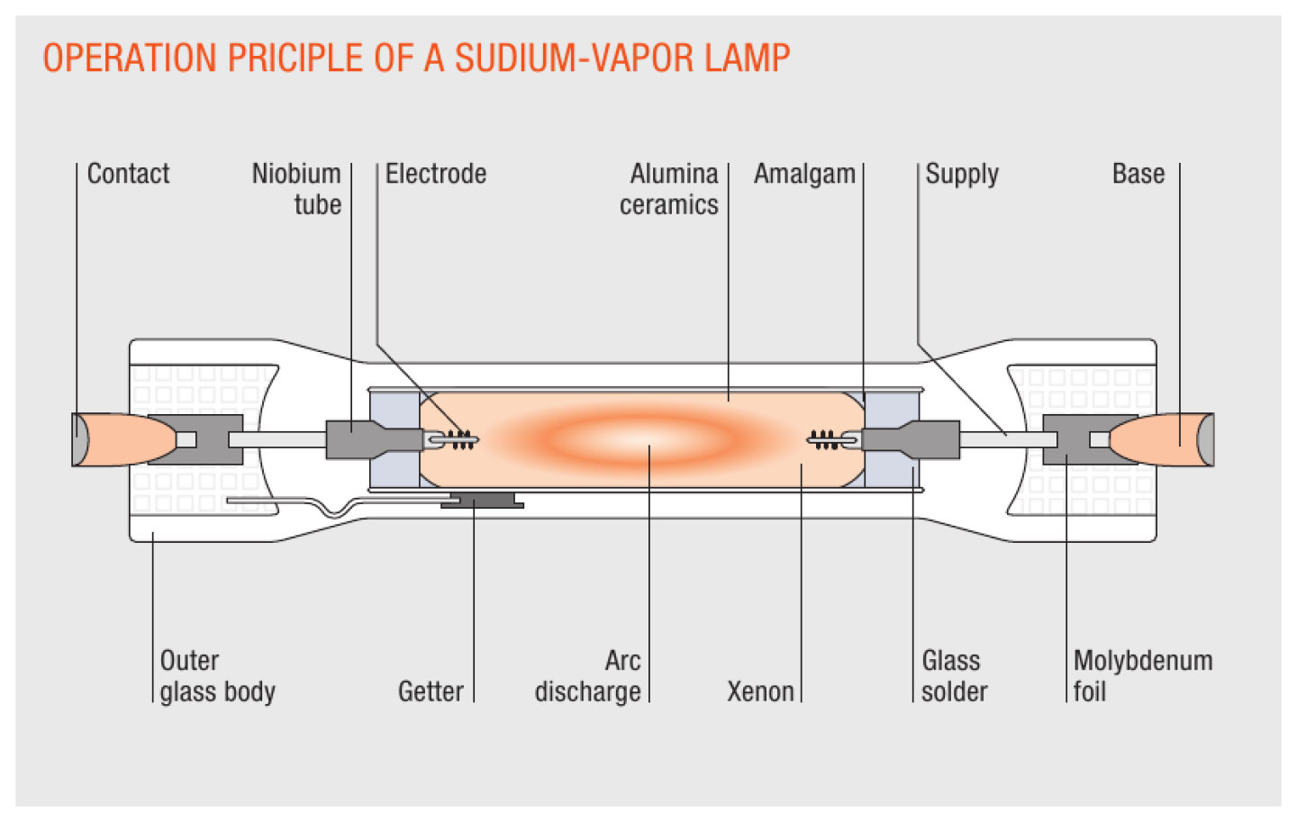 High-pressure sodium lamps - full power and ultra-long life cycle for Sodium Lamp Diagram  53kxo
