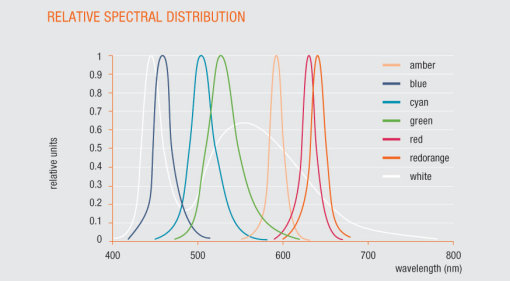 Relative spectral distribution