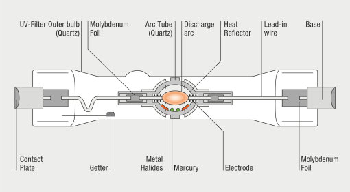 Function-priniciple of high-pressure discharge lamps
