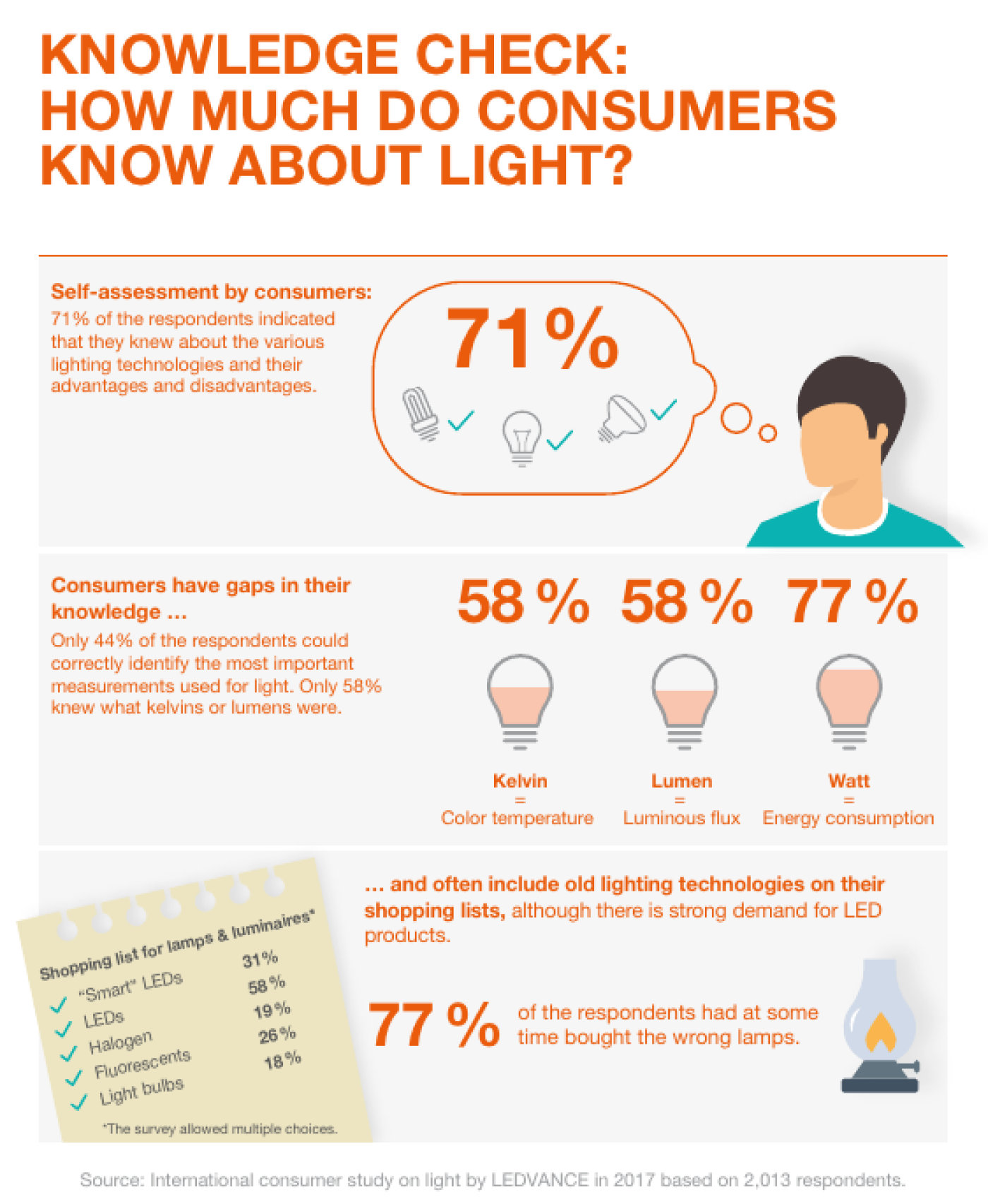 HCL Infographic