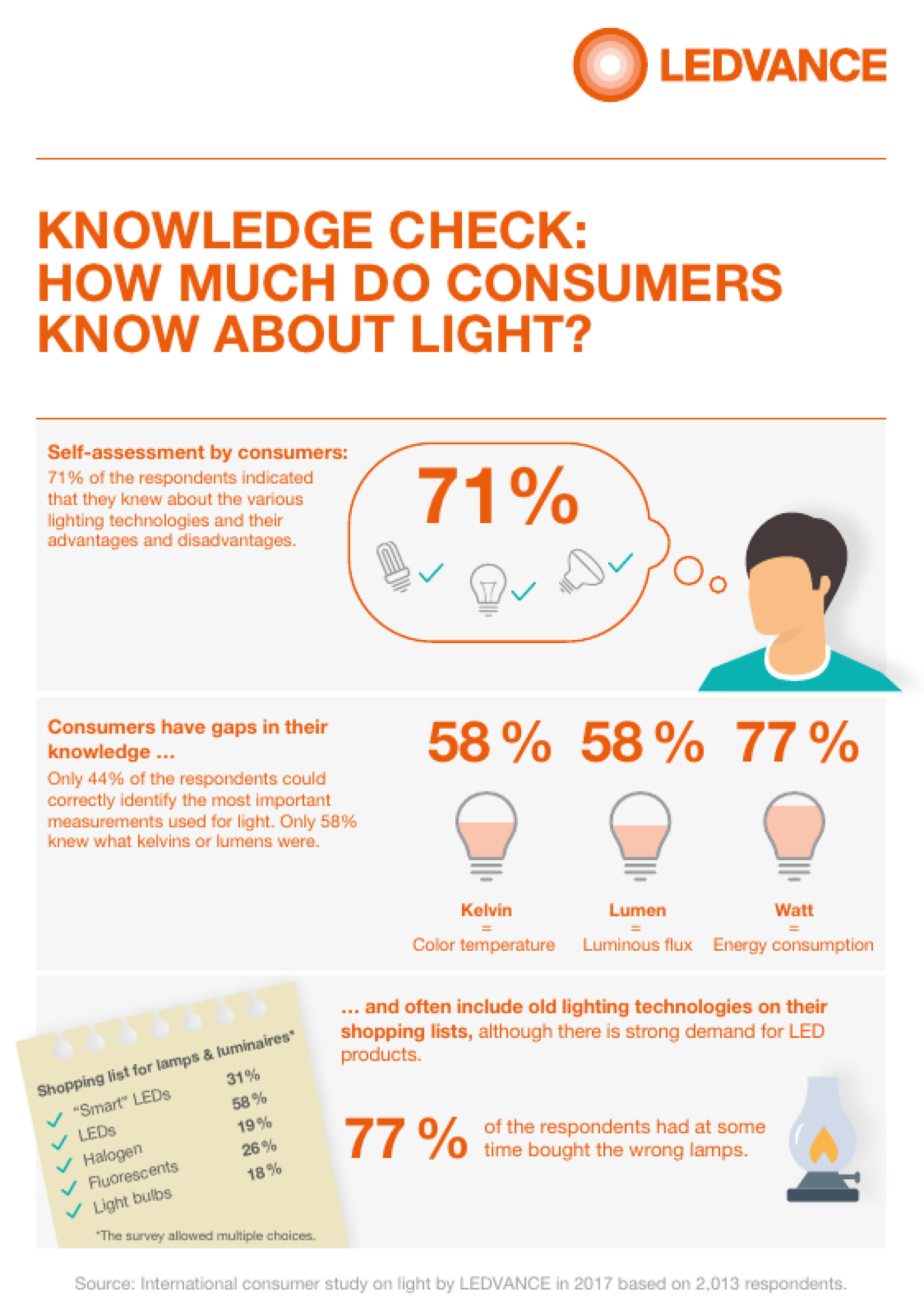 Infographic Lighting Knowledge