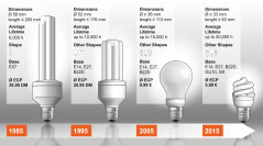 Evolution of the energy-saving lamp at OSRAM