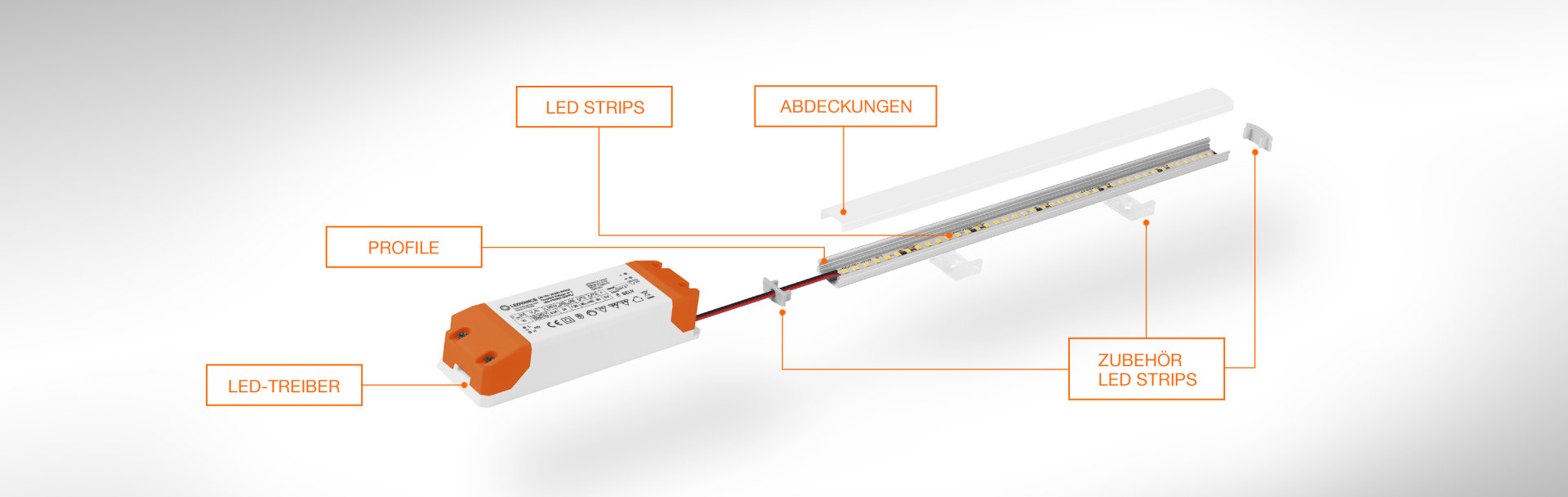 LED-Strip-System Konfigurator