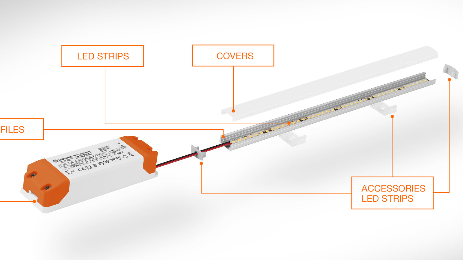 LED STRIP-SYSTEEMCONFIGURATOR