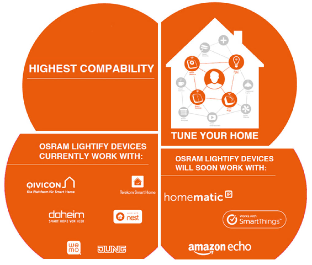 Lightify Smart Home Compability